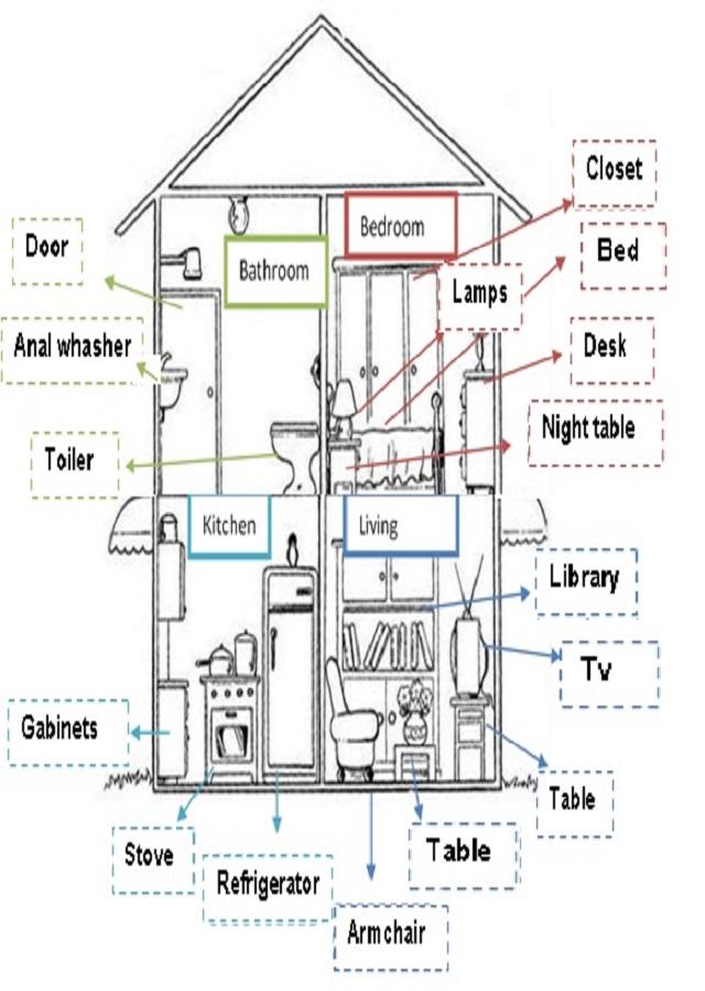 habitaciones de la casa en ingles para niños